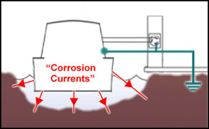 galvanic isolator to stop hull corroding
