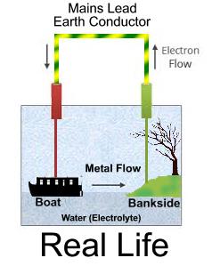 How galvanic corrosion starts