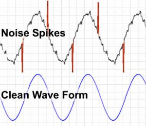 image showing how electrical noise can adversely affect the operation of galvanic isolators